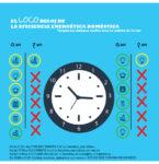 loco reloj de la eficiencia energética doméstica