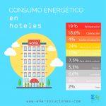 Consumo energético en hoteles