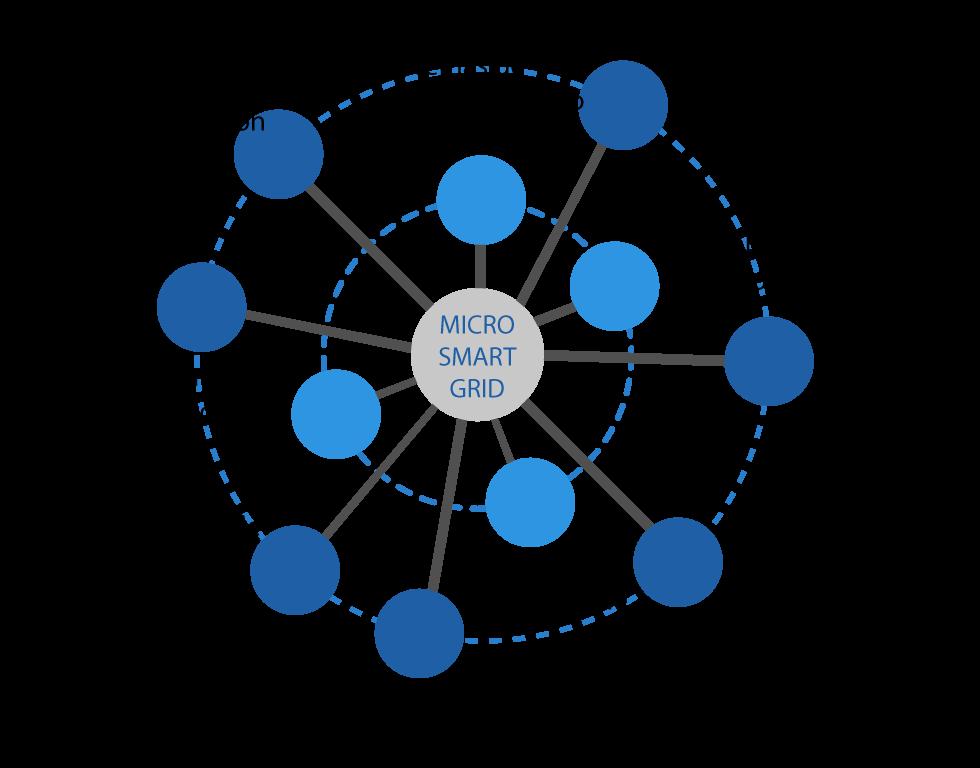 esquema-comunidades-energeticas-smat-grids