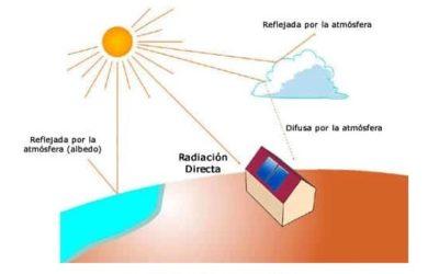 Ángulo de incidencia e irradiación solar. Claves para generar electricidad