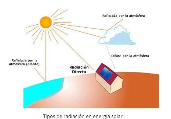 radiacion solar y angulo de incidencia