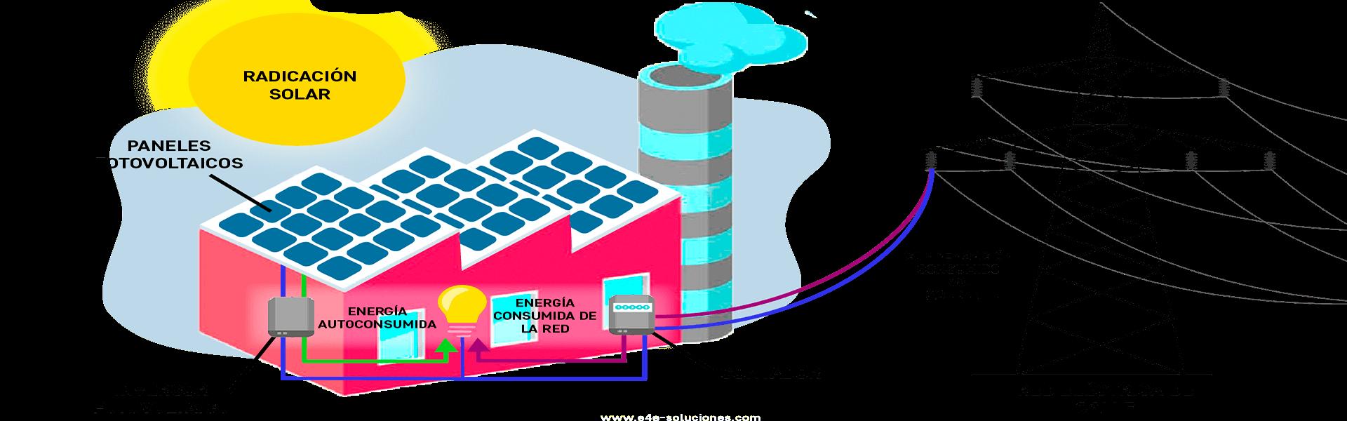 autoconsumo fotovoltaico para empresas - ¿Cómo funciona el autoconsumo fotovoltaico?
