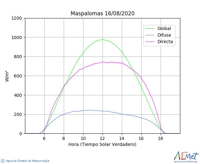 Irradiación Solar España Rayos Sol Instalaciones Fotovoltaicas Energía Verde Renovable Limpia E4e Soluciones