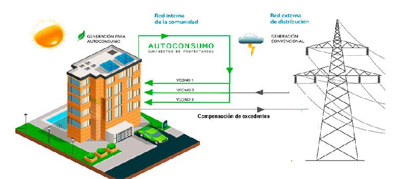 Primeros pasos para que el reparto de energía variable sea una realidad en las instalaciones de autoconsumo compartido